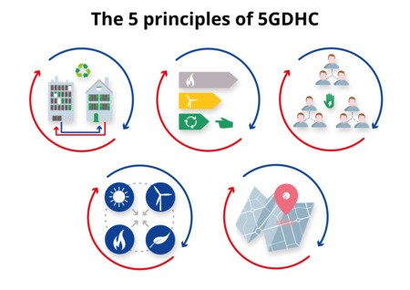 [D2Grids] The 5 principles of 5th generation district heating and cooling
