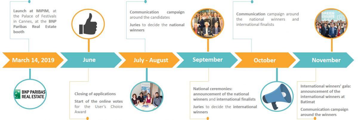 Timeline GSA 2019 EN