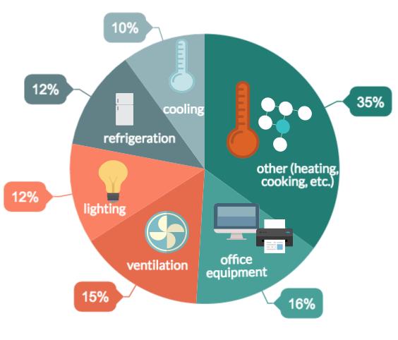 Optimise Energy Management In Hotels