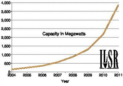 Rapid Growth of Solar Power in U.S.