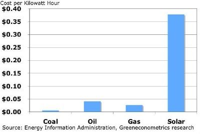 Energy costs per Kilowatt Hour