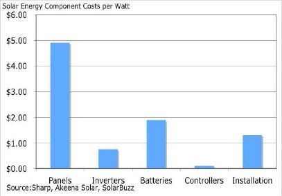Solar Energy component costs