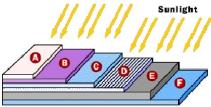 Figure 7 Basic Structure of a Silicon PV cell