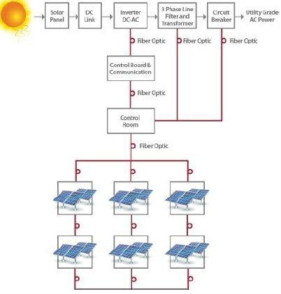 efficiency of solar energy harvesting - construction21,