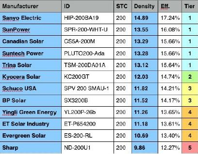 Solar power panel (200 W) comparison table