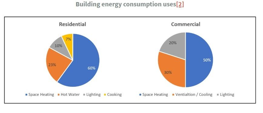 Building energy consumption uses