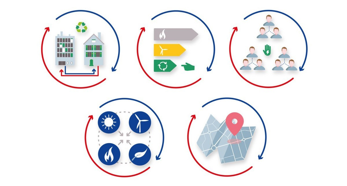 The 5 principles of 5th generation district heating and cooling