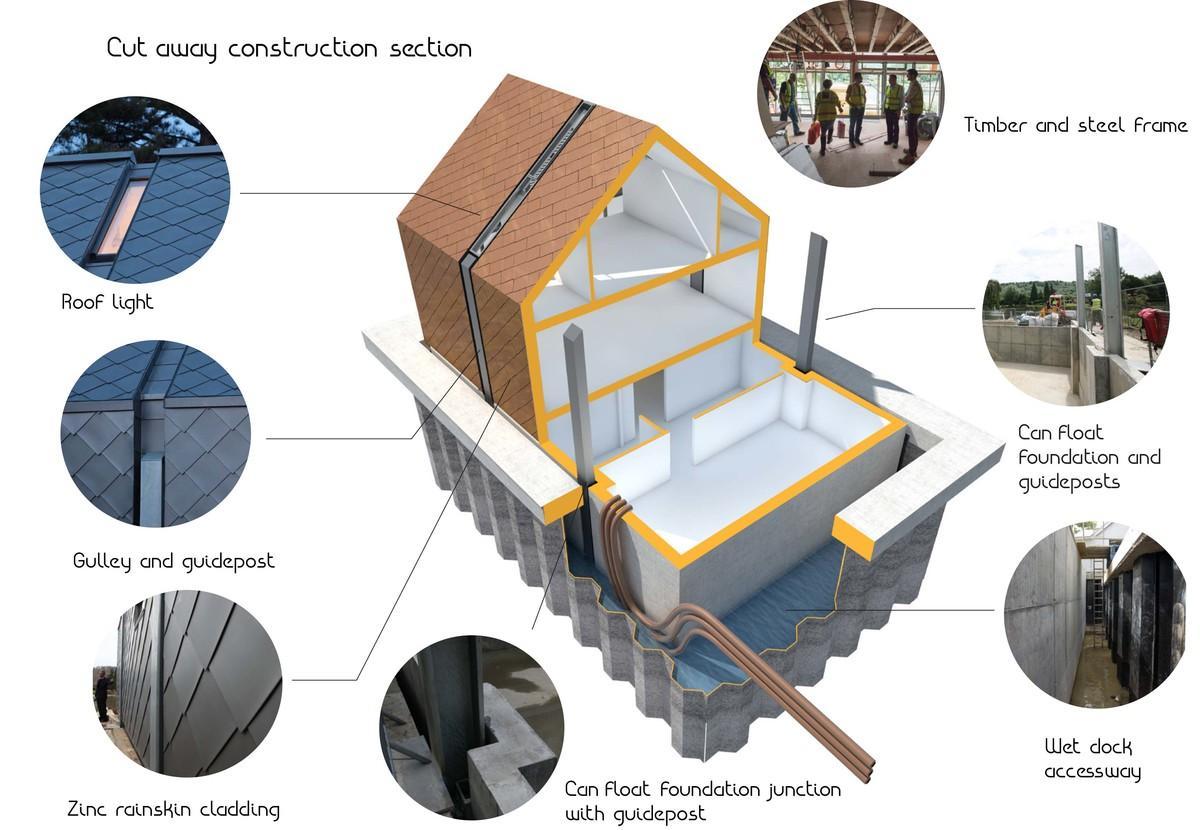 The Thames Amphibious House - Construction21