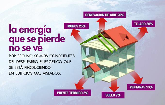 Las grandes ventajas del aislamiento t rmico construction21 for Aislamiento termico en fachadas por el interior