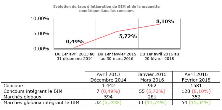 BIM stats