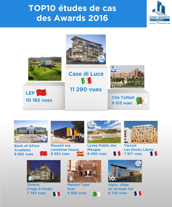 top 10 visibilité lauréats awards 2016