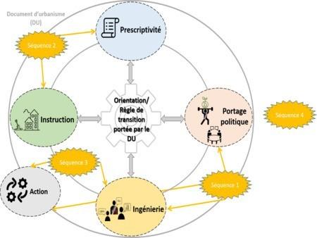 Mettre en œuvre les mesures de transition écologique inscrites dans les SCoT et PLUi, illustration par la sobriété foncière : les enseignements de l'atelier Planification Bas Carbone du 19 mars 2021