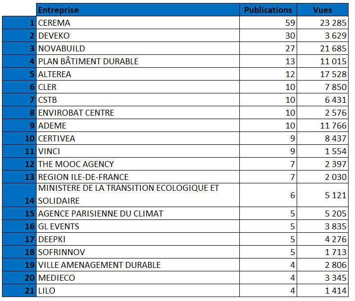 Top21 contributeurs