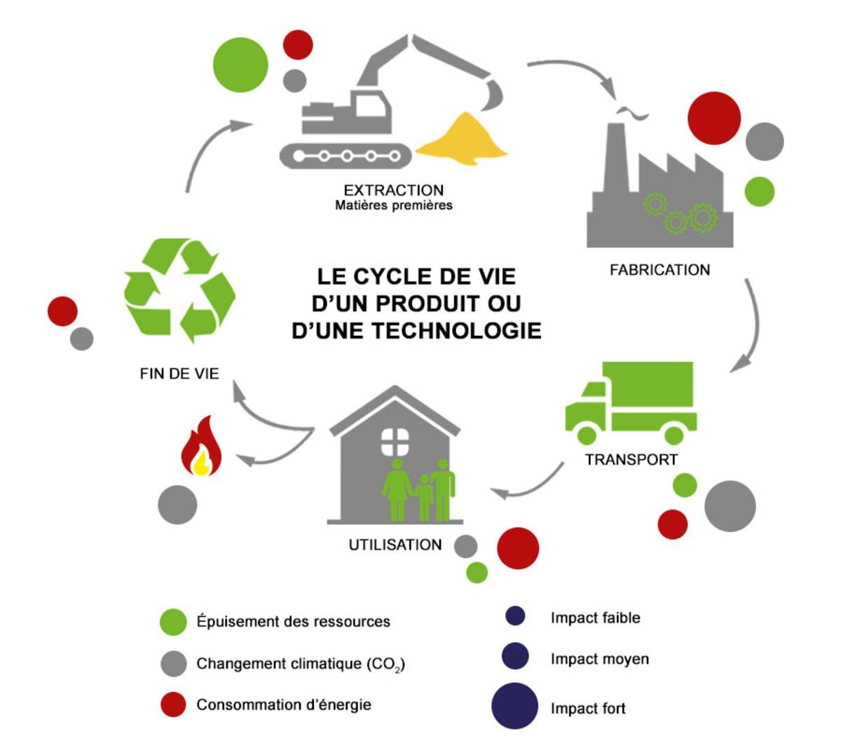 [Conférence] Comprendre les enjeux du choix des matériaux et de l'ACV (Analyse du cycle de vie)!