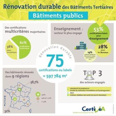 Rénovation durable des Bâtiments publics. Où en sommes-nous ?