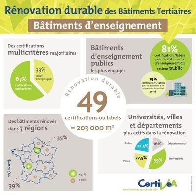 Bâtiments d'enseignement: N° 1 de la rénovation durable des bâtiments publics