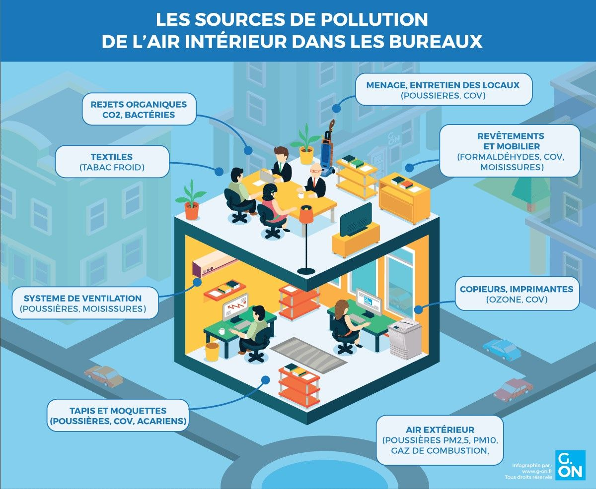Mesurer la qualit de l air int rieur une condition for Mesure qualite air interieur
