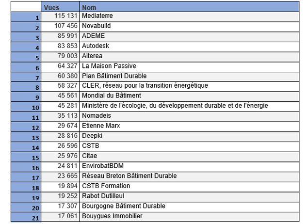 top21-vues-fr-annee-2017