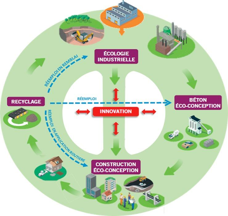La gestion des d chets de chantier recyclage du b ton - Recyclage des cagettes en bois ...
