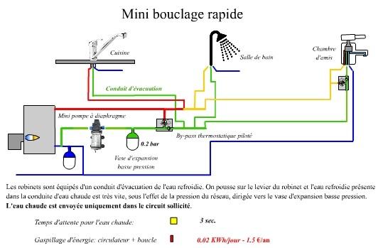Un robinet cologique pour r duire les gaspillages d eau et d nergie construction21 - Pression d eau au robinet ...