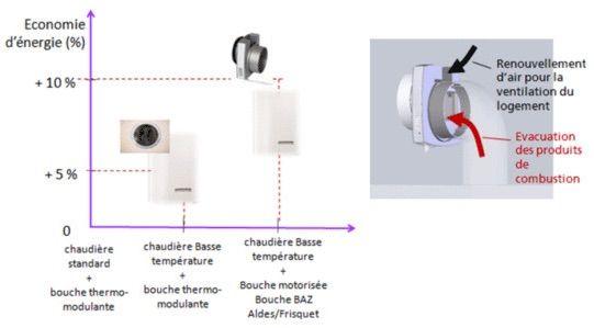 Directive eco conception r novation des appareils gaz for Chaudiere gaz haute temperature