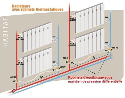 robinets d'équilibrage dynamique, les conditions du succès ... - Fonctionnement Robinet Thermostatique Radiateur