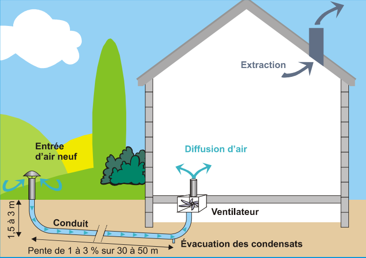 Tendances green building solutions awards 2016 cat gorie energie et climats - Ventilation naturelle maison ...