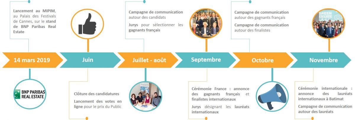 Timeline GSA 2019 FR