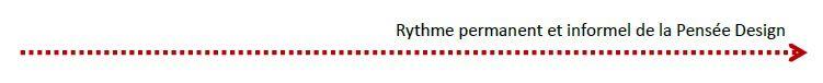 Rythme pensée design