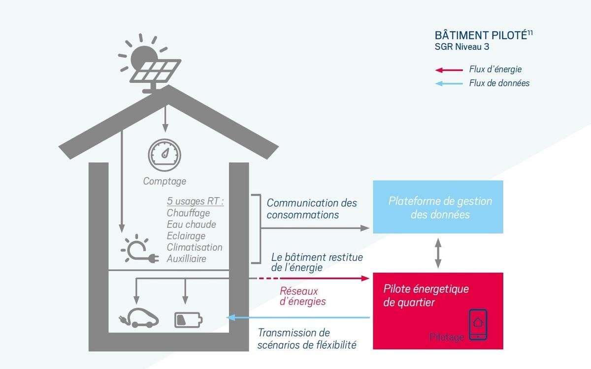 La cci nice c te d azur vulgarise les smart grids - Chambre de commerce et d industrie nice cote d azur ...