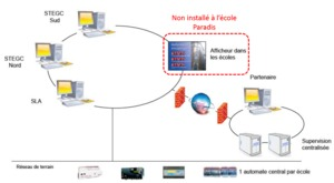 Intelligent digital system for monitoring and remote control of energy performance