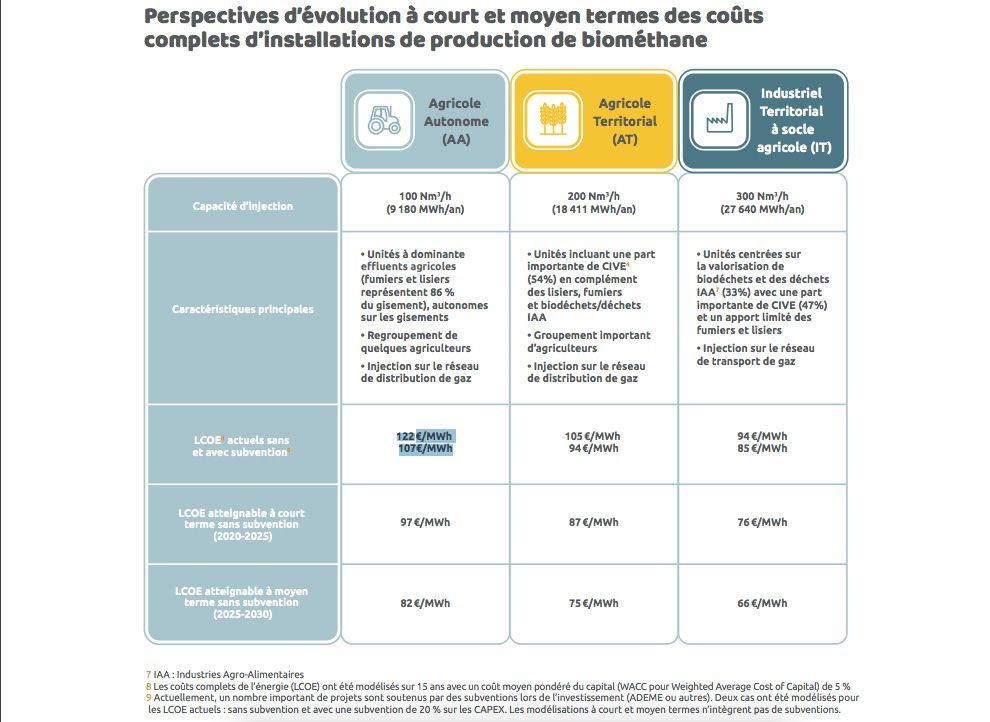 Perspectives d'évolution à court et moyen termes des coûts complets d'installations de production de biométhane