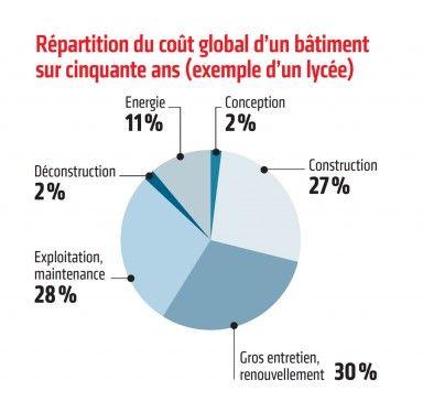 Le bim relance le co t global construction21 for Cout global construction maison