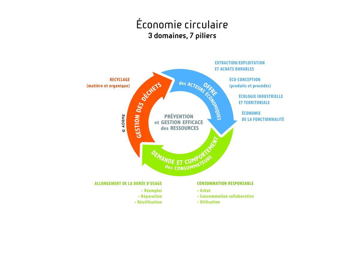 Dossier Economie circulaire