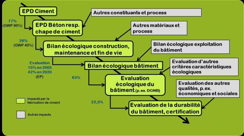 De la communication environnementale des mat riaux de construction construc - Type de materiaux de construction ...